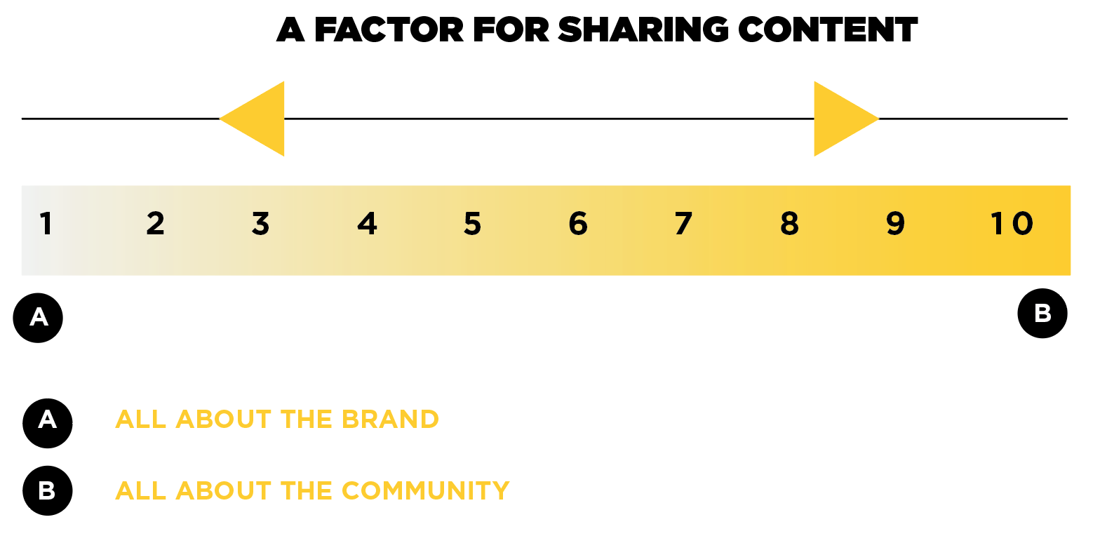 Content marketing and the sharing of community based media.